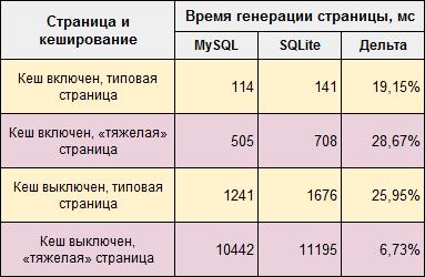 Сравнение производительности SQLite и MySQL