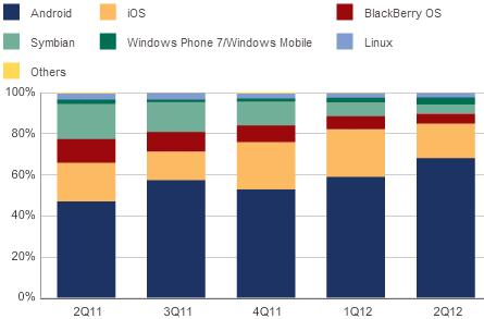 Распределение рынка мобильных ОС по данным IDC за второй квартал 2012
