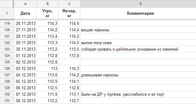 Таблица с результатами взвешивания